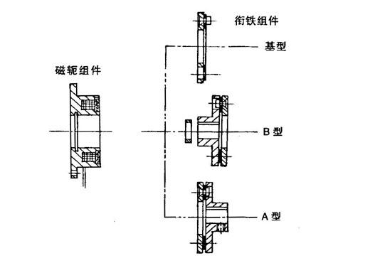 图3 TQDZ2系列结构 当线圈通电后,衔铁通过电磁力与转子或制动器磁轭上的摩擦片压紧,实现主动侧与从动侧结合,传递动力。线圈断电后,电磁力消失,衔铁借助弹簧的回复力回复到原位,衔铁与转子或制动器磁轭脱开, 传递动力作用消失。 三、安装与调整 1、磁轭安装 (1)、应对准基准面,保证磁轭轴线与轴同心,并与基准面垂直,见面4所示。 (2)、注意不要碰坏引出线,安装时应将引出线固定。 (3)、因有磁场产生,应用不导磁材料隔磁。 (4)、因材质较软,应防止碰撞、变形。